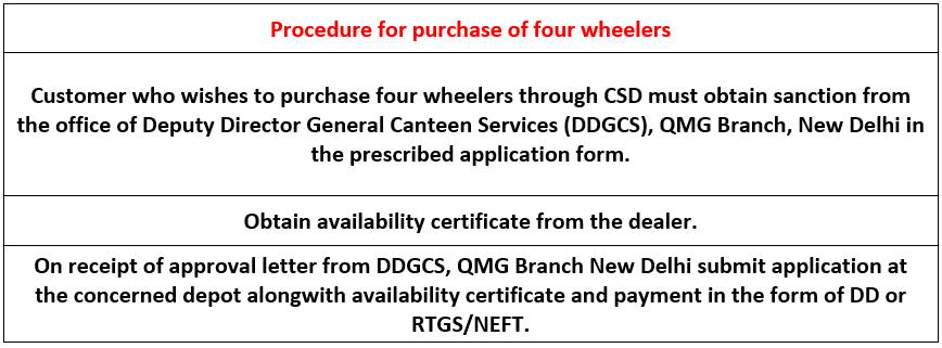 (Guidelines for )Purchase of Car, Bike, and Scooter in CSD