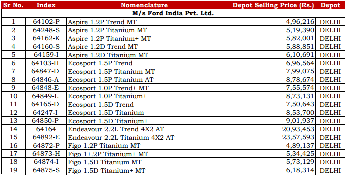 The Latest List of CSD Ford Car Prices in Sep 2017 - Post GST Rates of Delhi Depot