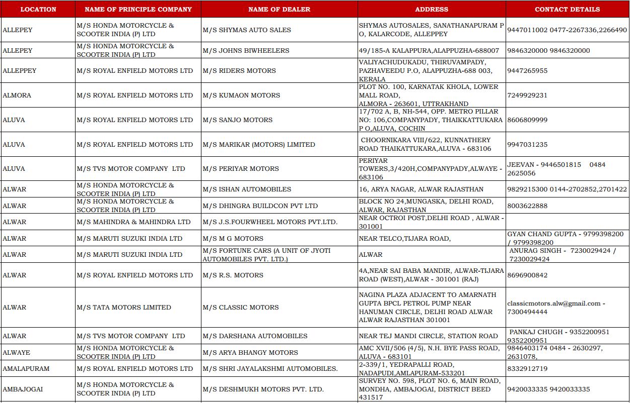 CSD Dealers Contact Details of Alwar, Alleppey, Almora, Ambajogai, and Amalapuram