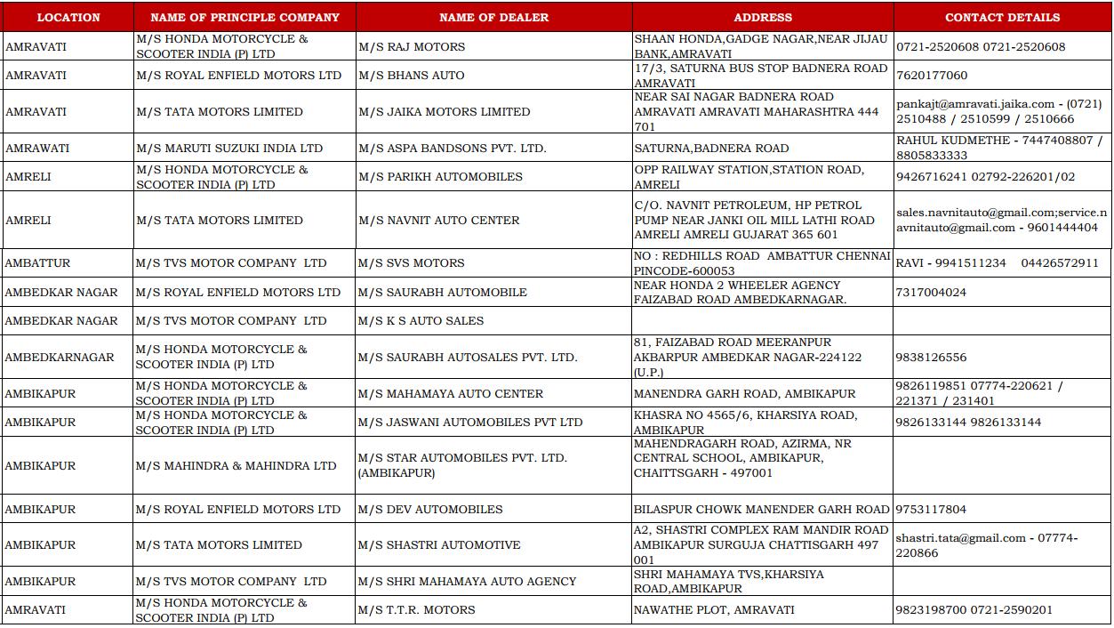 CSD Dealer List with Contact Details of Amravati, Amreli, Ambattur, Ambedkar Nagar, and Ambikapur