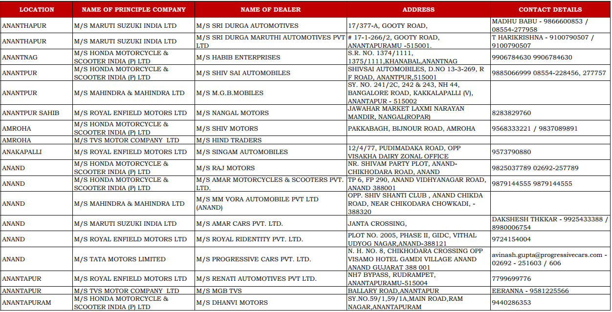 CSD Dealers Contact Details of Anand, Anantapur, Amroha, Anakapalle, and Anandpur Sahib
