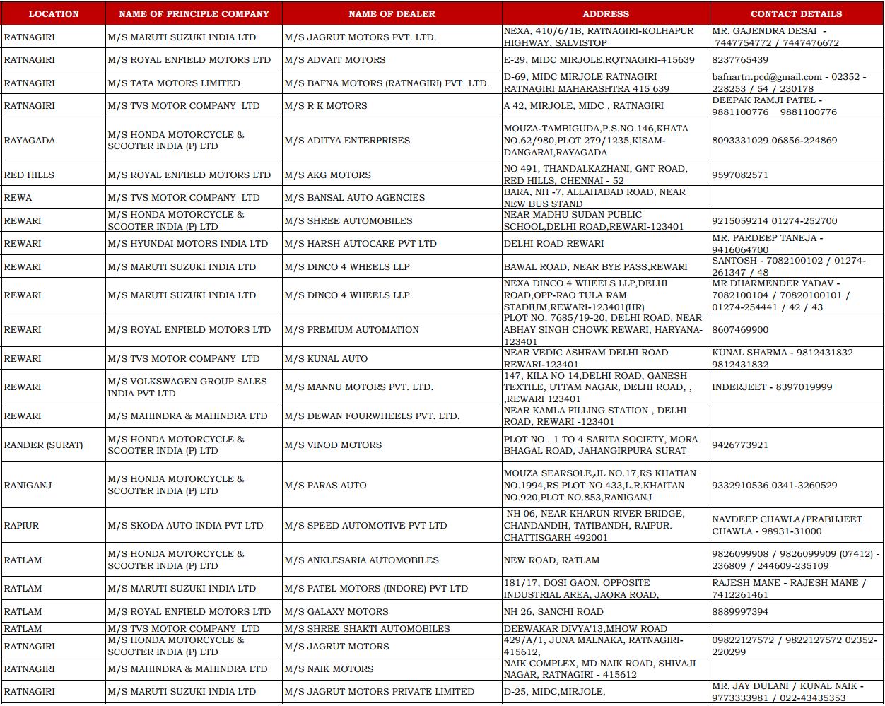 CSD Dealers Contact Details of Ratnagiri, Rayagada, Rewa, Rewari, Rander, Raniganj, Ratlam, and Raipur