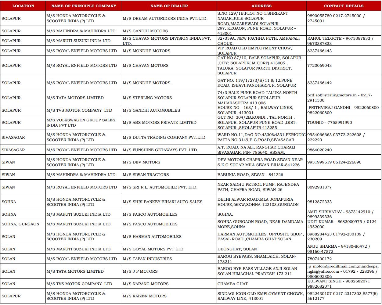 CSD Dealers Contact Details of Solapur, Sivasagar, Siwan, Sohna, and Gurgaon