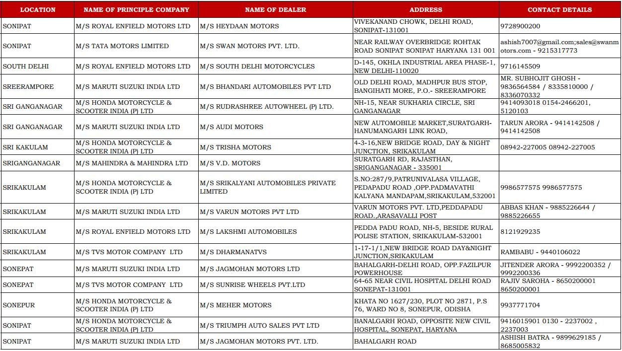 CSD Dealers Contact Details of Sonipat, South Delhi, Sri Ganganagar, Sri Kakulam, Sonepat, and Sonipat