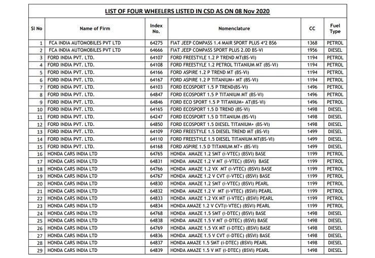 CSD Canteen Car List November 2020 PDF Download