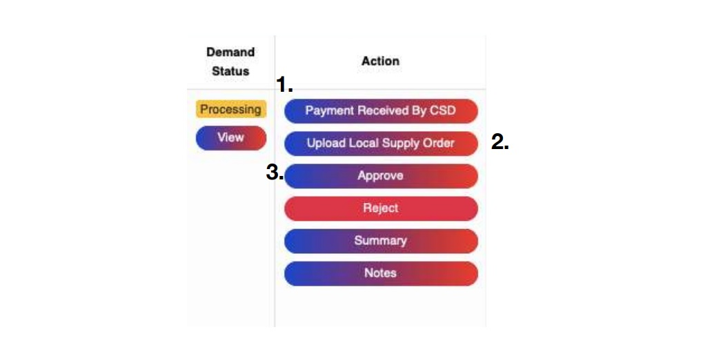 CSD AFD Online Portal (afd.csdindia.gov.in) Depot Manual 2